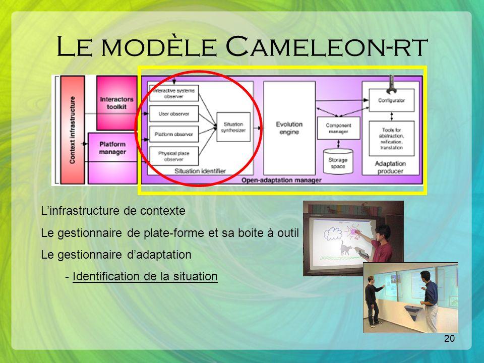 20 Le modèle Cameleon-rt Linfrastructure de contexte Le gestionnaire de plate-forme et sa boite à outil Le gestionnaire dadaptation - Identification de la situation