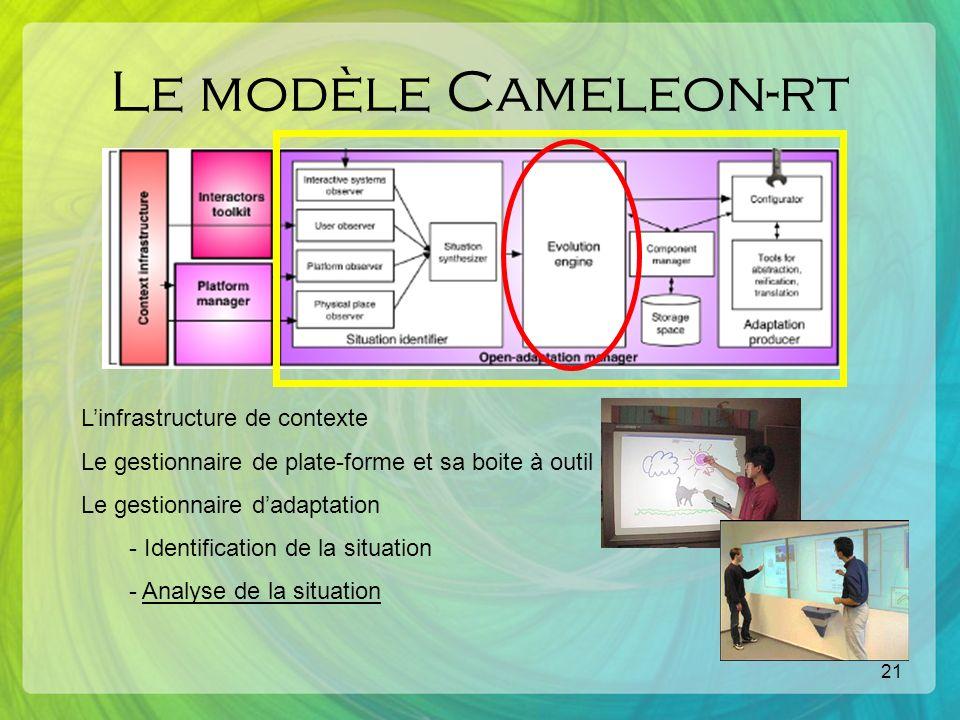 21 Le modèle Cameleon-rt Linfrastructure de contexte Le gestionnaire de plate-forme et sa boite à outil Le gestionnaire dadaptation - Identification de la situation - Analyse de la situation