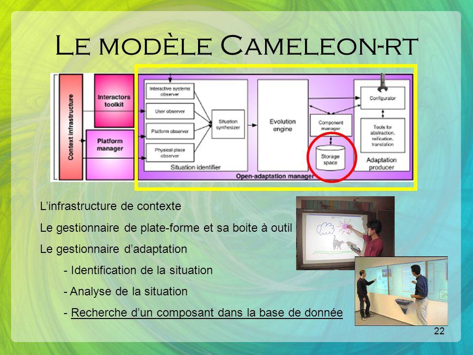 22 Le modèle Cameleon-rt Linfrastructure de contexte Le gestionnaire de plate-forme et sa boite à outil Le gestionnaire dadaptation - Identification de la situation - Analyse de la situation - Recherche dun composant dans la base de donnée