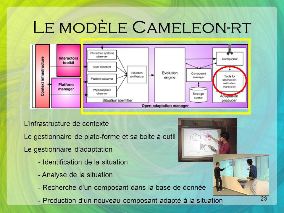 23 Le modèle Cameleon-rt Linfrastructure de contexte Le gestionnaire de plate-forme et sa boite à outil Le gestionnaire dadaptation - Identification de la situation - Analyse de la situation - Recherche dun composant dans la base de donnée - Production dun nouveau composant adapté à la situation