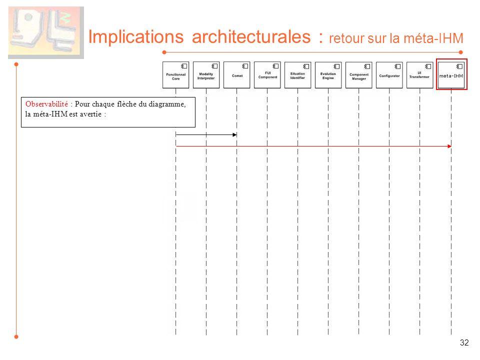 Implications architecturales : retour sur la méta-IHM Observabilité : Pour chaque flèche du diagramme, la méta-IHM est avertie : 32