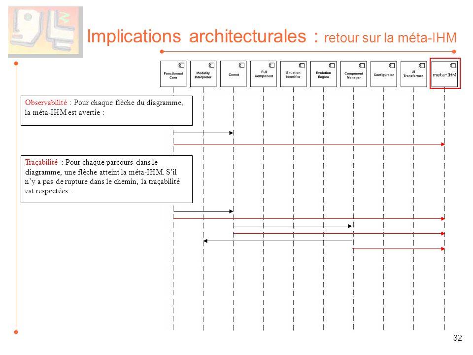 Implications architecturales : retour sur la méta-IHM Traçabilité : Pour chaque parcours dans le diagramme, une flèche atteint la méta-IHM. Sil ny a p