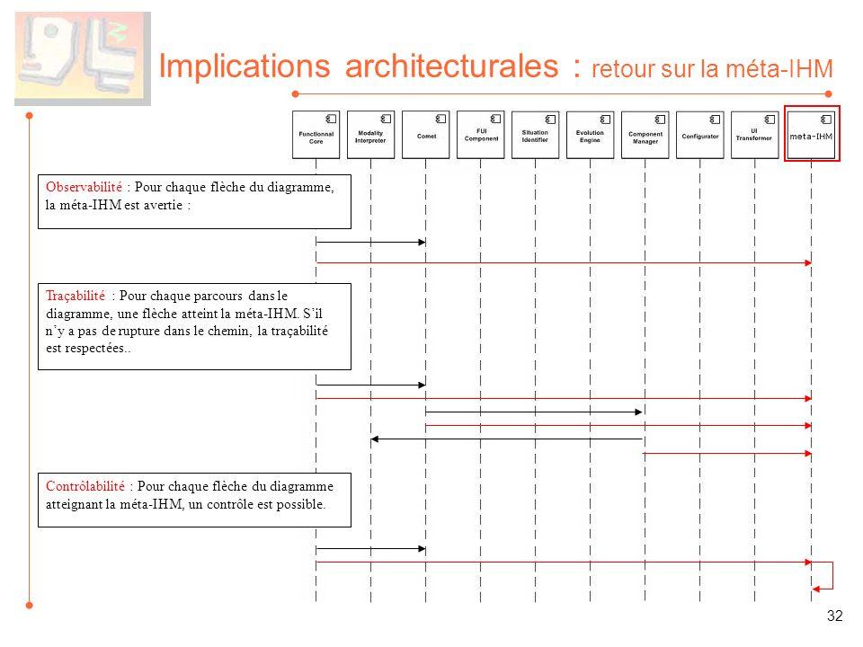 Implications architecturales : retour sur la méta-IHM Contrôlabilité : Pour chaque flèche du diagramme atteignant la méta-IHM, un contrôle est possibl