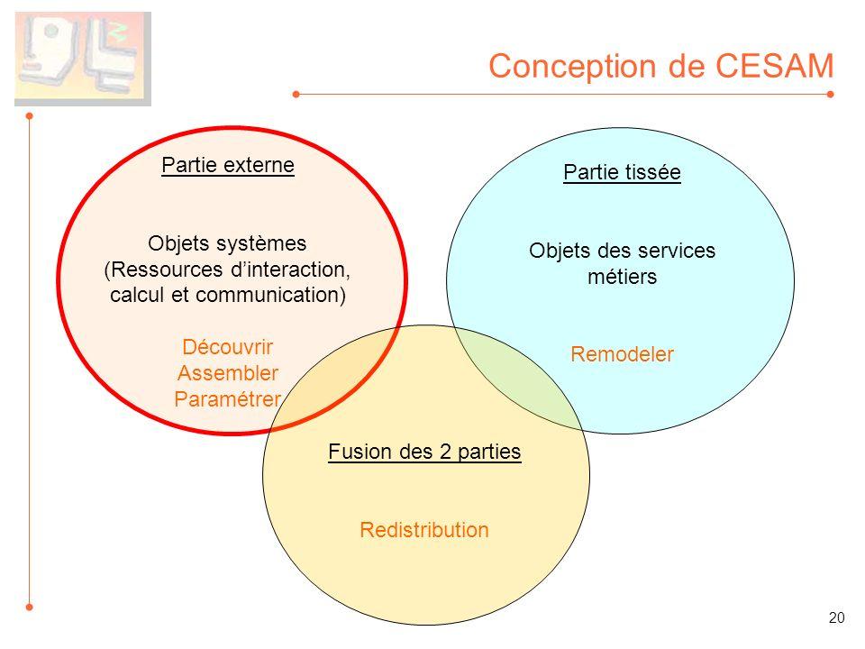 Conception de CESAM Partie externe Objets systèmes (Ressources dinteraction, calcul et communication) Découvrir Assembler Paramétrer Partie tissée Obj
