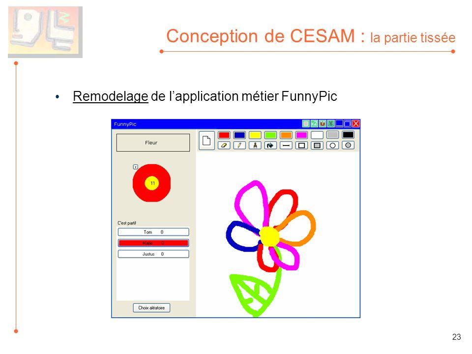 Conception de CESAM : la partie tissée Remodelage de lapplication métier FunnyPic 23