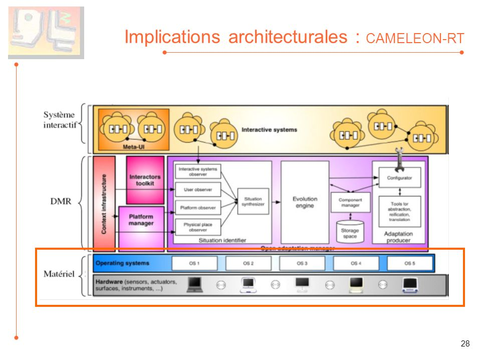 Implications architecturales : CAMELEON-RT 28