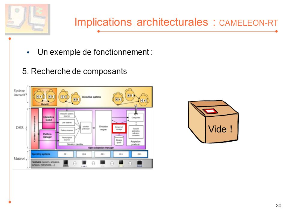 Implications architecturales : CAMELEON-RT Un exemple de fonctionnement : 5.