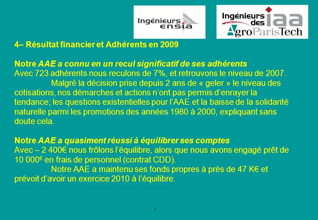 7 4– Résultat financier et Adhérents en 2009 Notre AAE a connu en un recul significatif de ses adhérents Avec 723 adhérents nous reculons de 7%, et retrouvons le niveau de 2007.