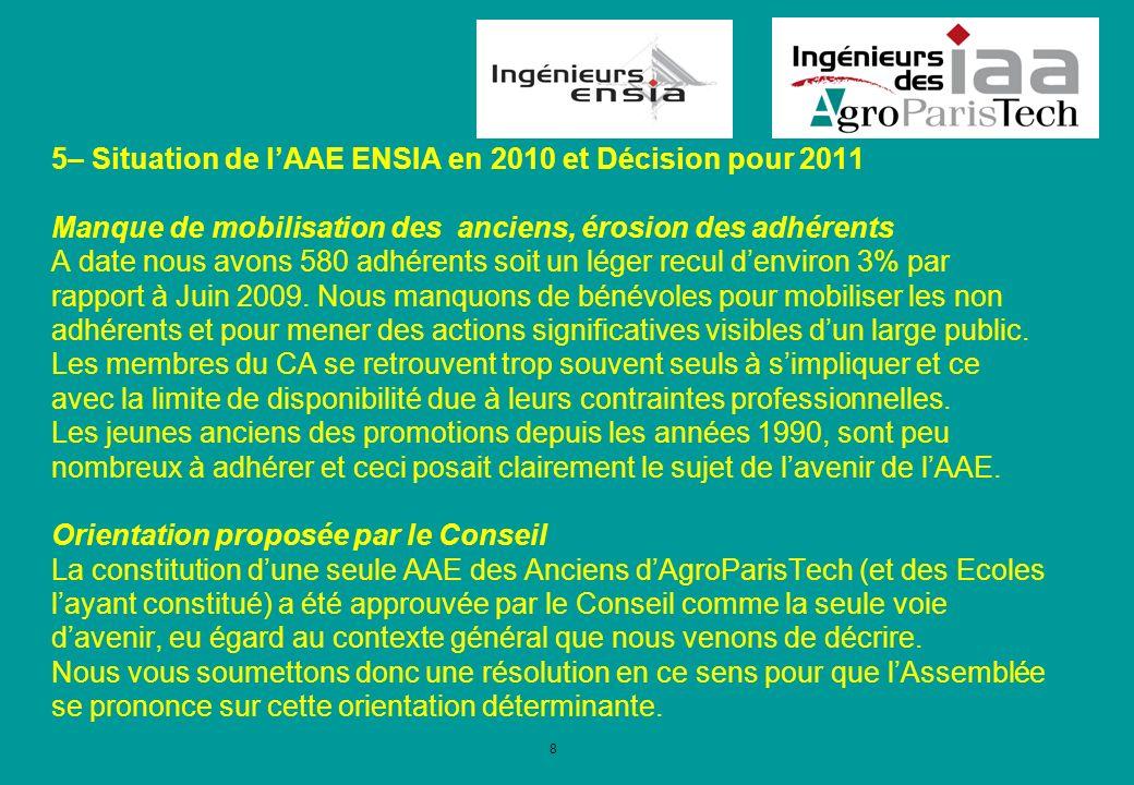 8 5– Situation de lAAE ENSIA en 2010 et Décision pour 2011 Manque de mobilisation des anciens, érosion des adhérents A date nous avons 580 adhérents soit un léger recul denviron 3% par rapport à Juin 2009.