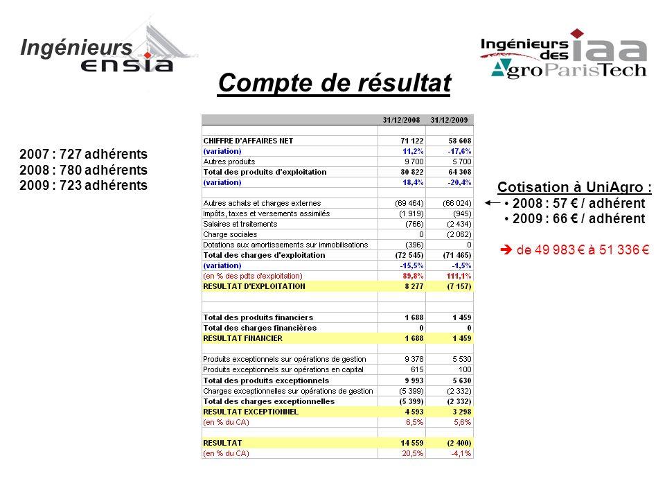 Ingénieurs Compte de résultat Cotisation à UniAgro : 2008 : 57 / adhérent 2009 : 66 / adhérent de 49 983 à 51 336 2007 : 727 adhérents 2008 : 780 adhérents 2009 : 723 adhérents