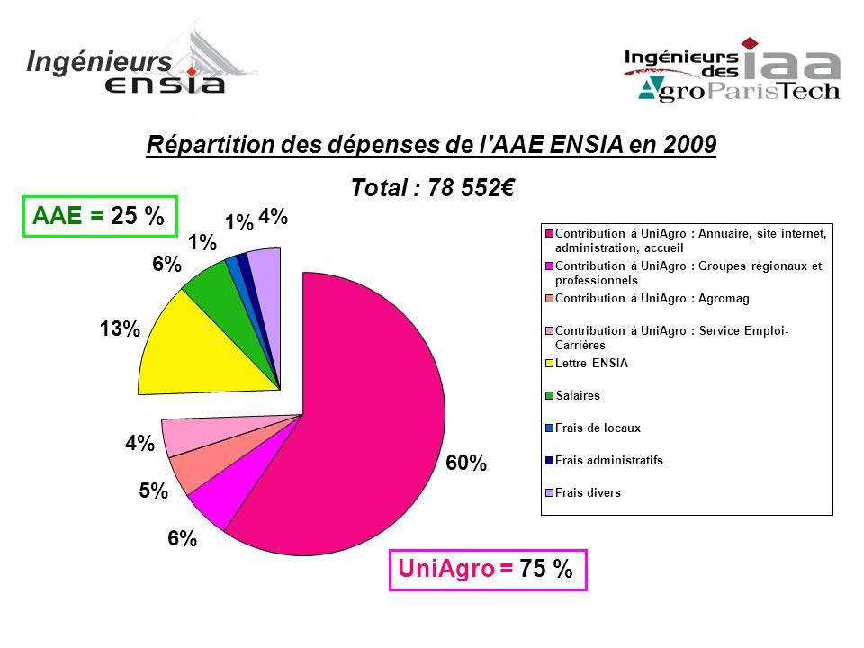 Ingénieurs Répartition des dépenses de l'AAE ENSIA en 2009 Total : 78 552 Contribution à UniAgro : Annuaire, site internet, administration, accueil Co