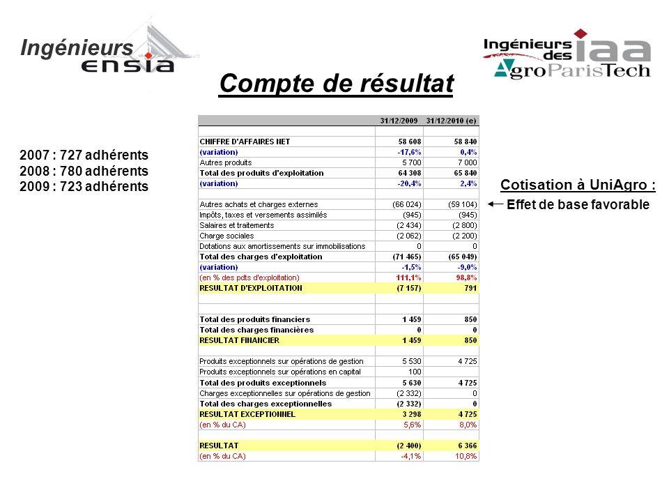 Ingénieurs 2007 : 727 adhérents 2008 : 780 adhérents 2009 : 723 adhérents Compte de résultat Cotisation à UniAgro : Effet de base favorable
