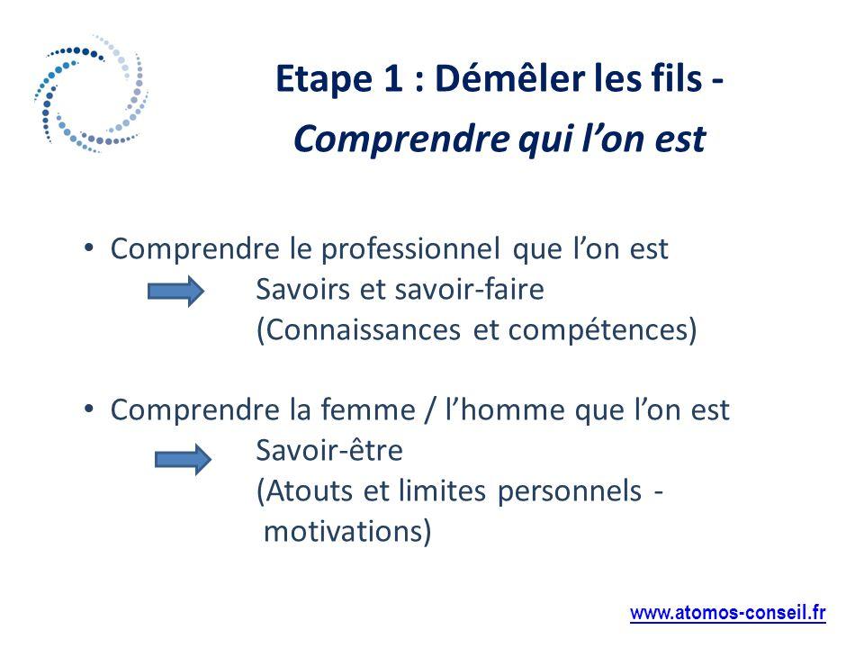 Etape 1 : Démêler les fils - Comprendre qui lon est www.atomos-conseil.fr Comprendre le professionnel que lon est Savoirs et savoir-faire (Connaissances et compétences) Comprendre la femme / lhomme que lon est Savoir-être (Atouts et limites personnels - motivations)