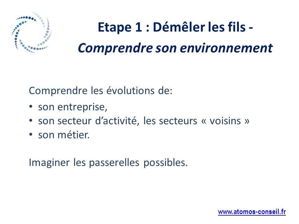 Etape 1 : Démêler les fils - Comprendre son environnement www.atomos-conseil.fr Comprendre les évolutions de: son entreprise, son secteur dactivité, les secteurs « voisins » son métier.
