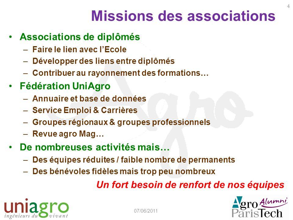 Missions des associations Associations de diplômés –Faire le lien avec lEcole –Développer des liens entre diplômés –Contribuer au rayonnement des form