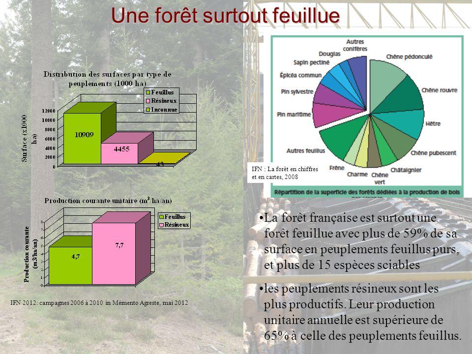 Tenure forestière : diversité et éclatement Structure de la forêt privée française se partagent 11,582 millions ha distribués selon les mêmes classes 6% 12% 14% 16% 25% 27% S <1 1< S <4 4< S <10 10< S <25 25< S <100 S >100 3,5 millions de propriétaires distribués selon la taille de leur forêt 73% 16% 6% 3% 2% 0% <1 1< S <4 4< S <10 10< S <25 25< S <100 S >100 Source :Mémento FCBA 2008 Forêt publique : 25 % de la surface Forêt privée : 75 % de la surface Forte contrainte de mobilisation sur 1/3 de la surface (hors autres contraintes) Propriétaire motivé.