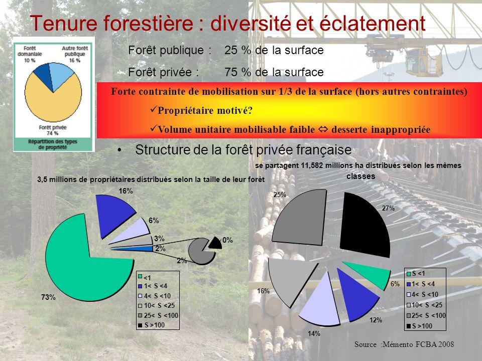 Production des scieries en 2010 Source : Memento FCBA 2012 Récolte commercialisée de lexploitation forestière en 2010 PM : merrain et tranchage : 0,265 Mm 3 Agreste 2011 Validité des démarches avec ce chiffre : 62% de la récolte feuillue ?