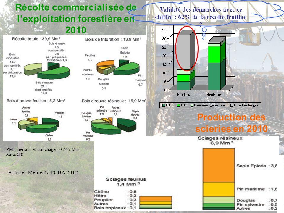 Une mobilisation partielle –Une production annuelle estimées à 85 M m 3 –Une récolte estimée à 60 M m 3 –Accessibilité des parcelles Partiellement incontournable : coût économique de création/entretien (montagne…) Partiellement mobilisable avec un réseau correct et des techniques appropriées –Qualité des bois produits et productivité: une part non négligeable de la forêt méditerranéenne –Des aléas non négligeables Feux de forêt surtout en zone méditerranéenne et Aquitaine Aléas climatiques et phytosanitaires Objectif politique : discours dURMATT : « récolter plus… », mais aussi récolter mieux Mobilisation de la ressource Déficit apparent de 25 M m 3 Mais disponibilité réelle ?