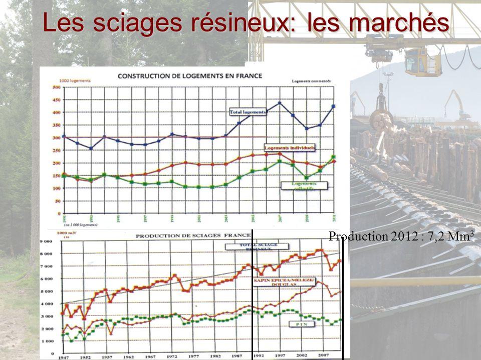 Les sciages résineux: les marchés Production 2012 : 7,2 Mm 3