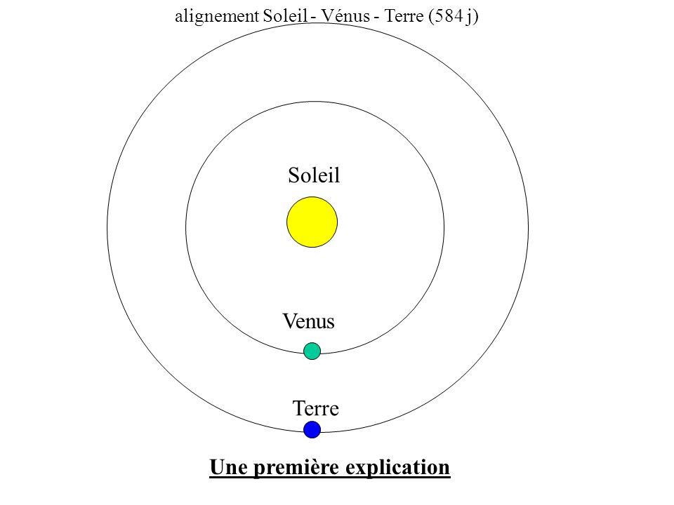 Une première explication Soleil Terre Venus alignement Soleil - Vénus - Terre (584 j)