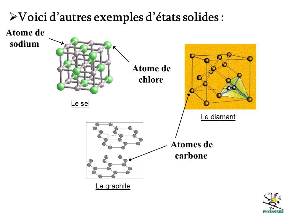 Le graphite Le diamant Voici dautres exemples détats solides : Atomes de carbone Le sel Atome de chlore Atome de sodium