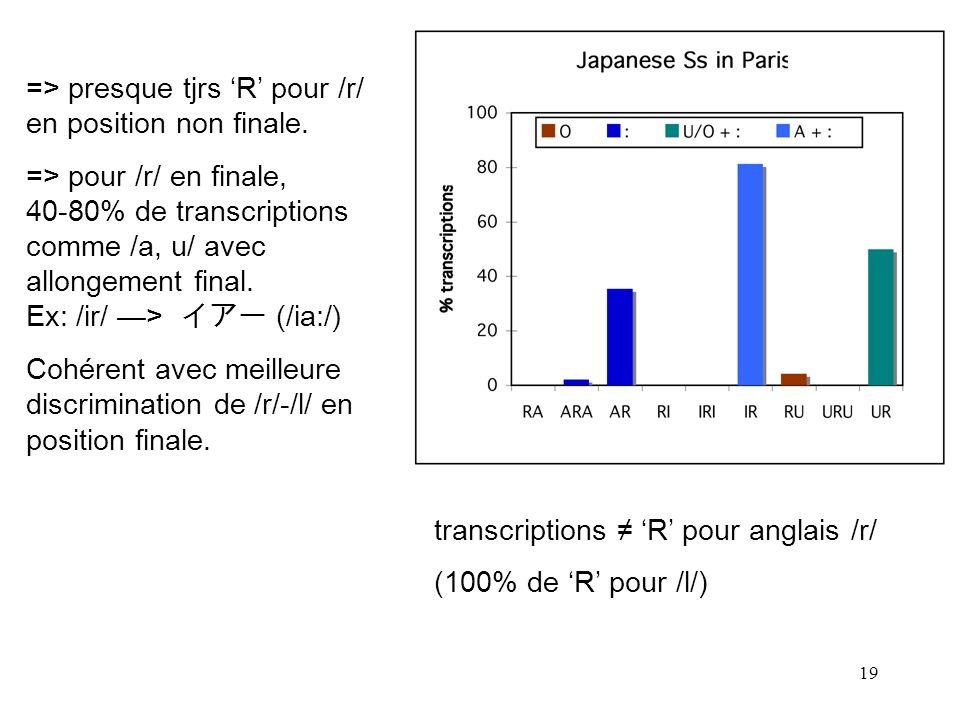 18 deux groupes de Japonais: à Paris et à Chiba % de transcriptions autres que R pour français /r/ (pour /l/, ~100% de transcriptions R contexte)