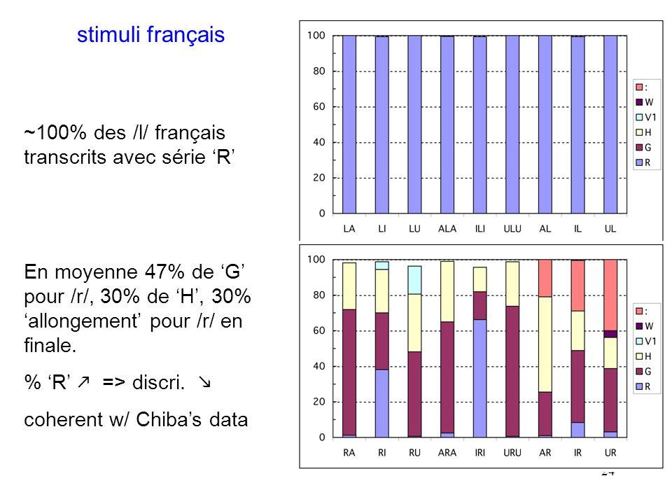 23 données RT : corrélées aux % correct de discrimination – par ex., en médiale, /i/ le plus facile pour AE, le plus difficile pour le français.
