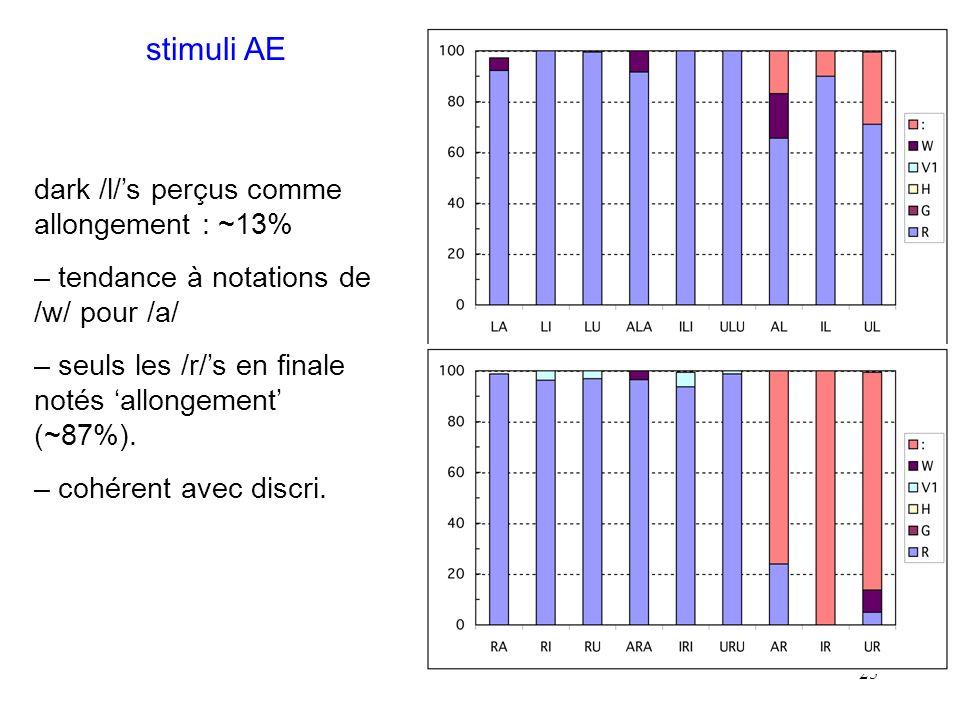 24 ~100% des /l/ français transcrits avec série R En moyenne 47% de G pour /r/, 30% de H, 30% allongement pour /r/ en finale.