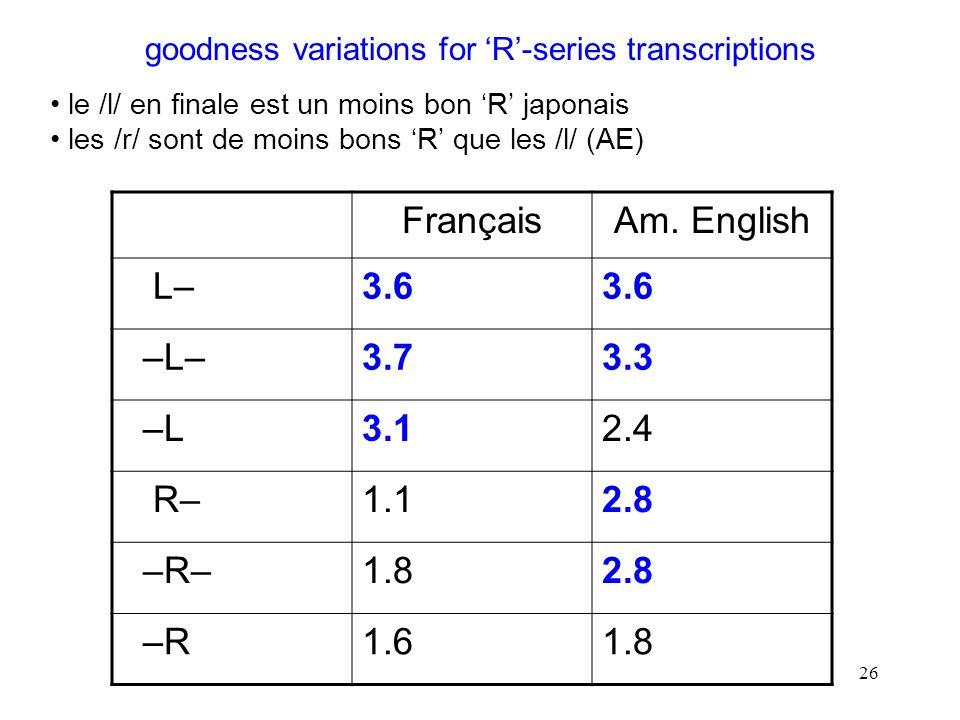 25 stimuli AE dark /l/s perçus comme allongement : ~13% – tendance à notations de /w/ pour /a/ – seuls les /r/s en finale notés allongement (~87%).