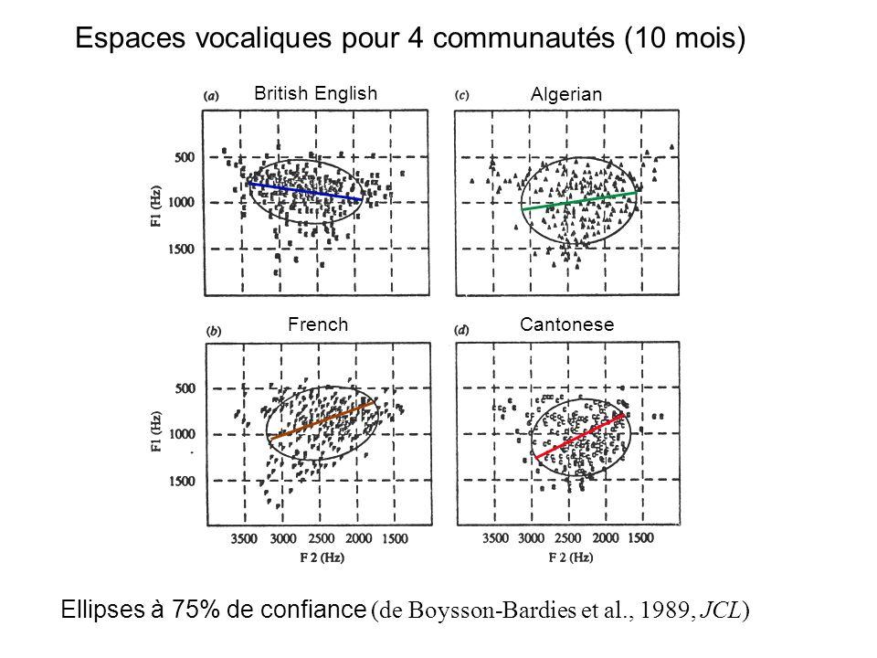 A coté de ces impressions qualitatives, y a-t-il des différences que l'on pourrait quantifier ? prosodie, patterns métriques (Levitt & Wang,1991) : di