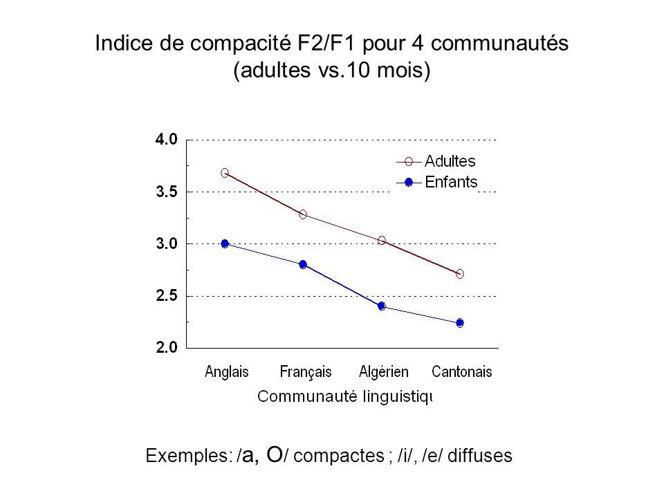 British English Algerian FrenchCantonese Espaces vocaliques pour 4 communautés (10 mois) Ellipses à 75% de confiance (de Boysson-Bardies et al., 1989,