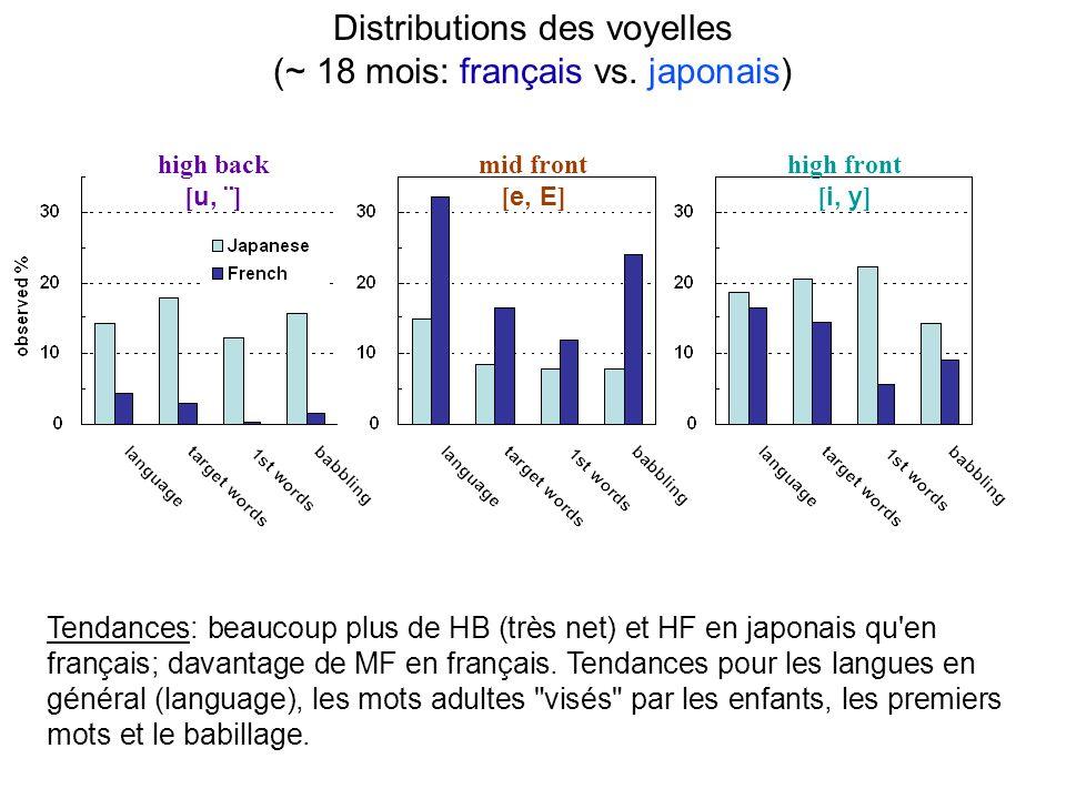 Indice de compacité F2/F1 pour 4 communautés (adultes vs.10 mois) Exemples: / a, O / compactes ; /i/, /e/ diffuses