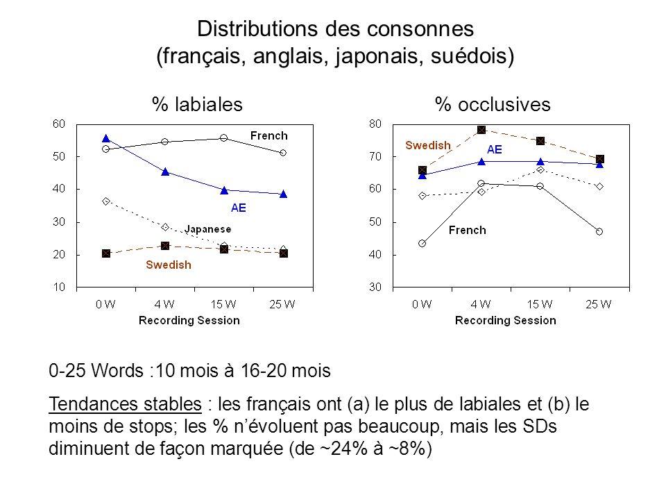 Distributions des voyelles (~ 18 mois: français vs. japonais) high back [ u, ¨ ] mid front [ e, E ] high front [ i, y ] Tendances: beaucoup plus de HB