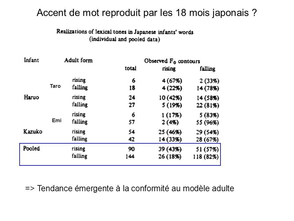 babillage tardif ca. 16-18 mois [ ÔQÔç ] (japonais, 18.6) Hallé et al., 1991, L&S