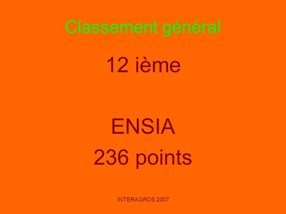 INTERAGROS 2007 Classement général 12 ième ENSIA 236 points