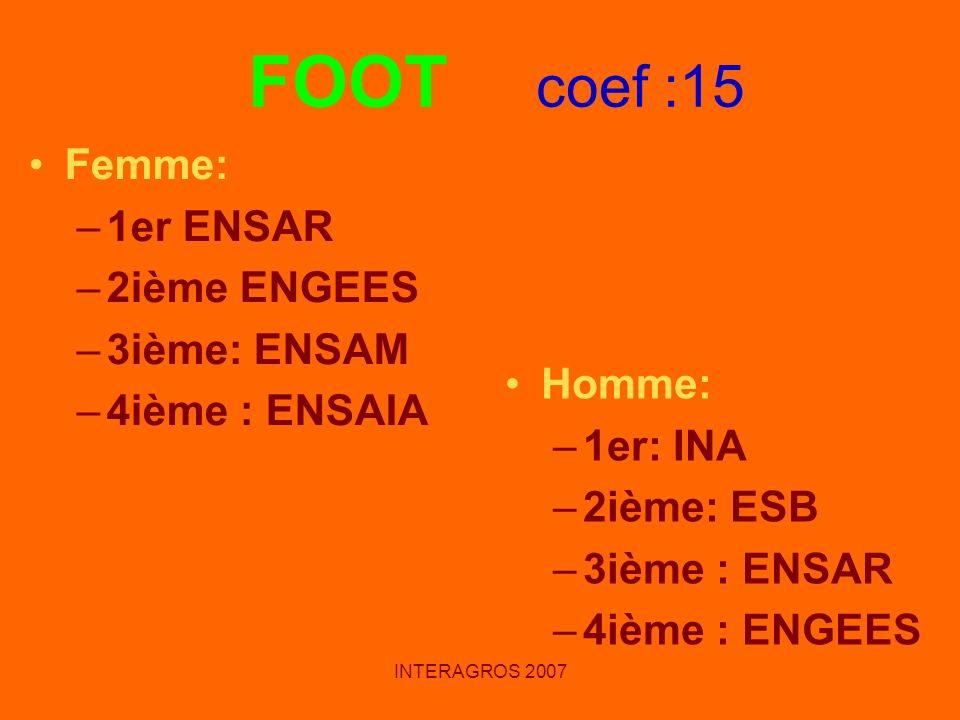 INTERAGROS 2007 Femme: –1er ENSAR –2ième ENGEES –3ième: ENSAM –4ième : ENSAIA Homme: –1er: INA –2ième: ESB –3ième : ENSAR –4ième : ENGEES FOOT coef :1