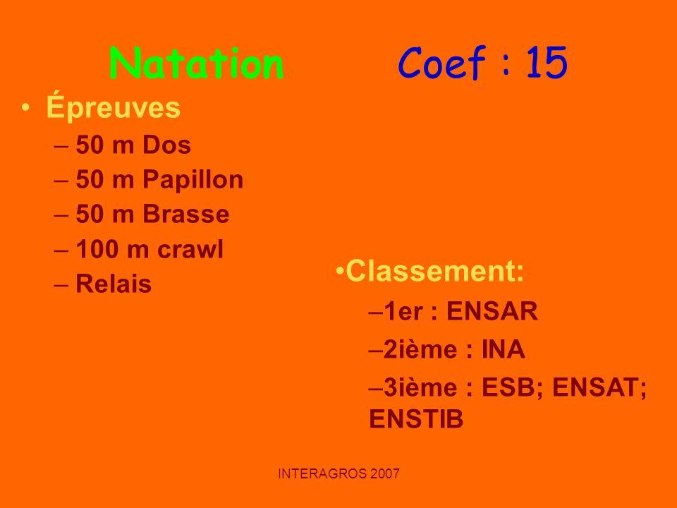 INTERAGROS 2007 Natation Coef : 15 Épreuves –50 m Dos –50 m Papillon –50 m Brasse –100 m crawl –Relais Classement: –1er : ENSAR –2ième : INA –3ième :