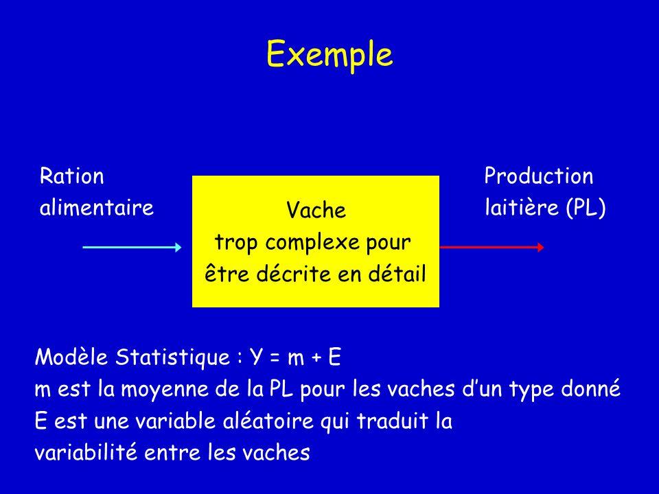 Exemple Vache trop complexe pour être décrite en détail Ration alimentaire Production laitière (PL) Modèle Statistique : Y = m + E m est la moyenne de
