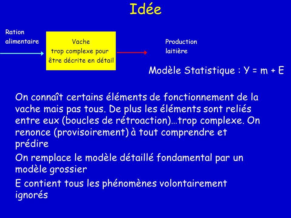 Idée Vache trop complexe pour être décrite en détail Ration alimentaire Production laitière Modèle Statistique : Y = m + E On connaît certains élément