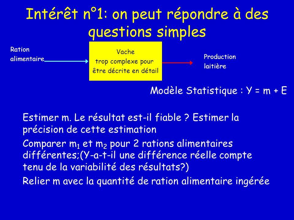 Intérêt n°1: on peut répondre à des questions simples Vache trop complexe pour être décrite en détail Ration alimentaire Production laitière Modèle St