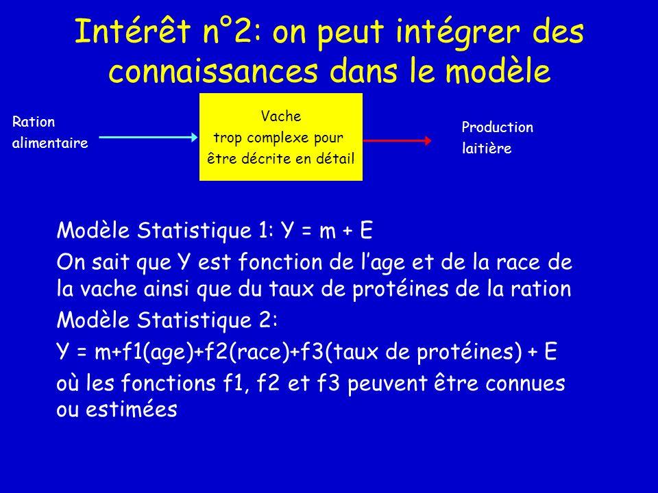 Intérêt n°2: on peut intégrer des connaissances dans le modèle Vache trop complexe pour être décrite en détail Ration alimentaire Production laitière