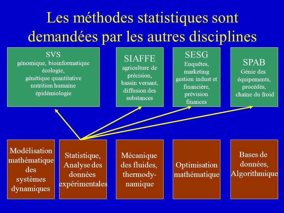 Modélisation mathématique des systèmes dynamiques Statistique, Analyse des données expérimentales Mécanique des fluides, thermody- namique Optimisatio