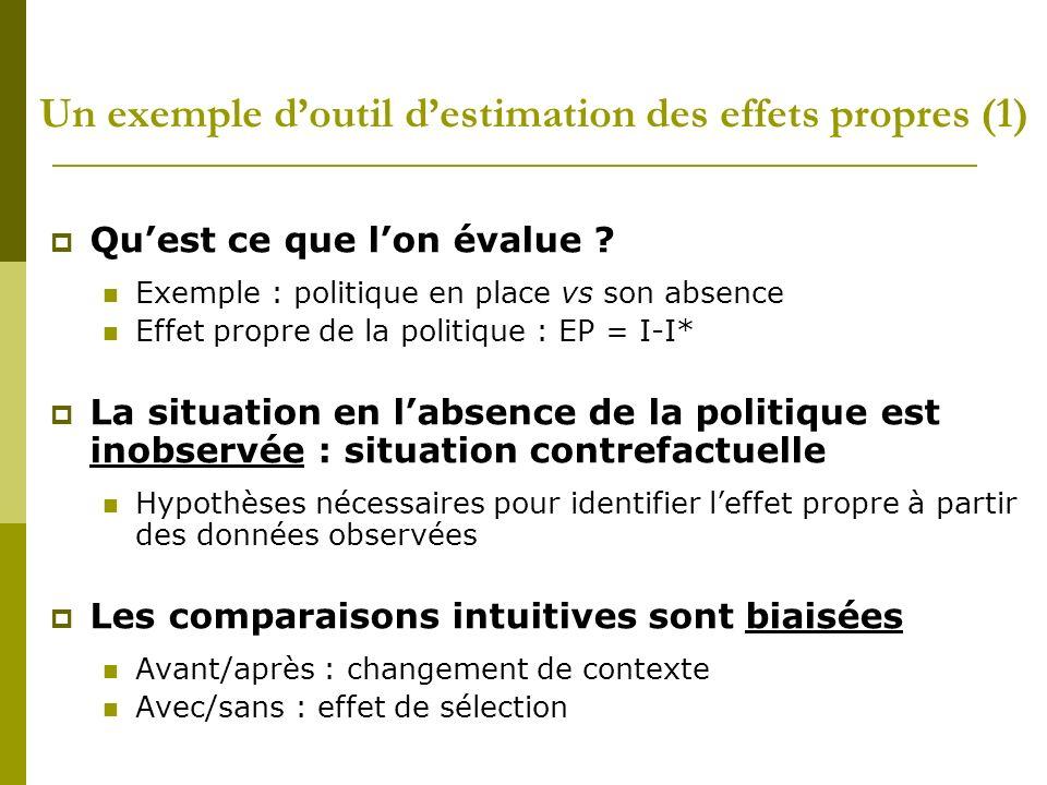 Un exemple doutil destimation des effets propres (1) Quest ce que lon évalue ? Exemple : politique en place vs son absence Effet propre de la politiqu