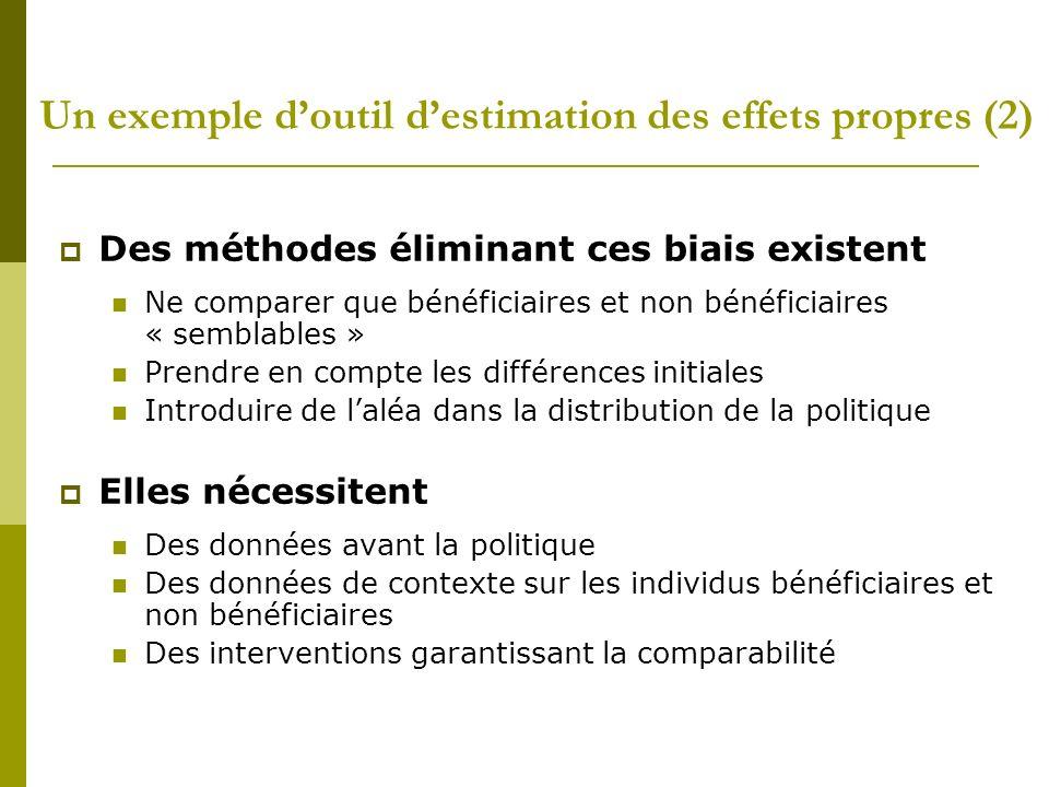 Un exemple doutil destimation des effets propres (2) Des méthodes éliminant ces biais existent Ne comparer que bénéficiaires et non bénéficiaires « se