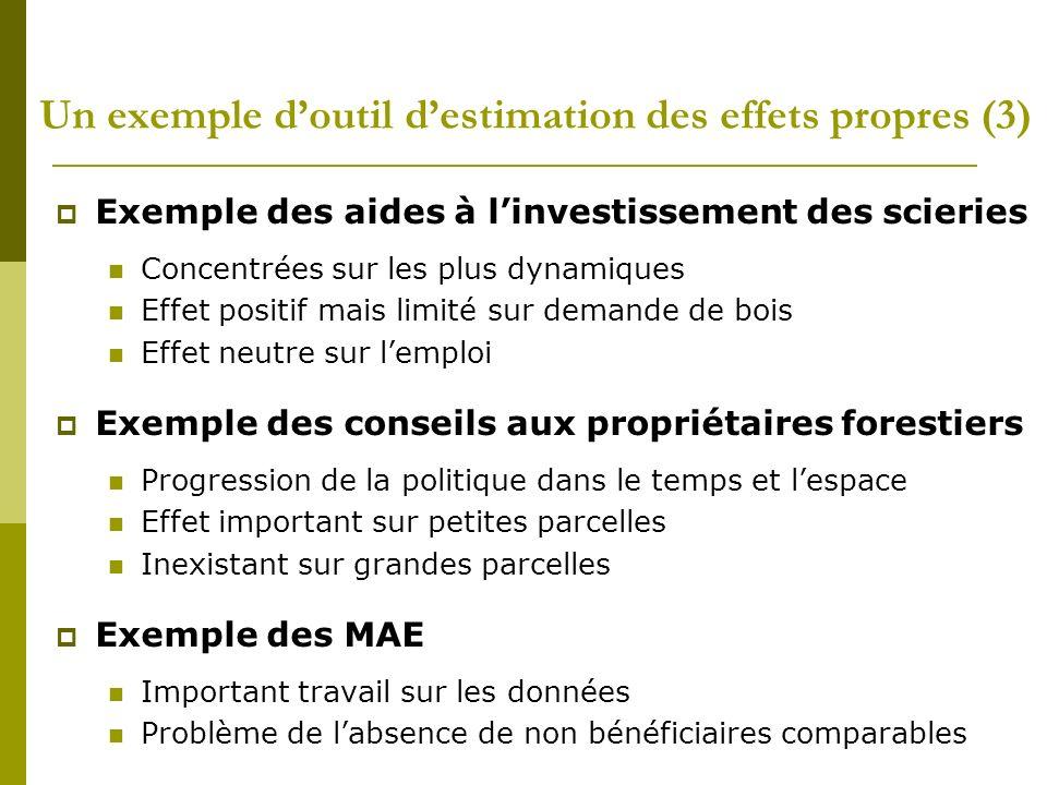Un exemple doutil destimation des effets propres (3) Exemple des aides à linvestissement des scieries Concentrées sur les plus dynamiques Effet positi
