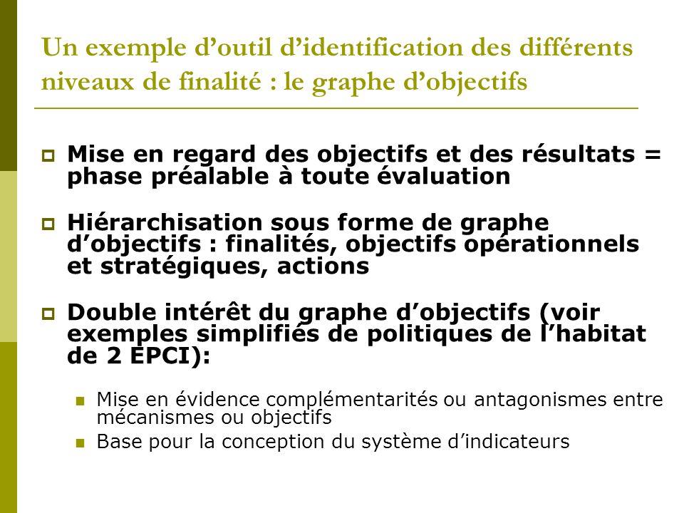 Un exemple doutil didentification des différents niveaux de finalité : le graphe dobjectifs Mise en regard des objectifs et des résultats = phase préa