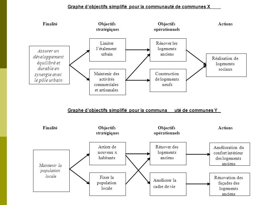 Graphe dobjectifs simplifié pour la communauté de communes X Finalité Objectifs Actions stratégiques opérationnels Graphe dobjectifs simplifié pour la
