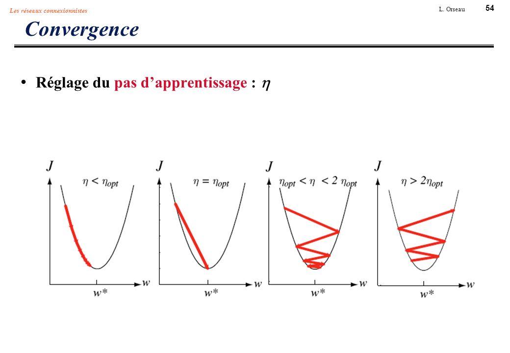 54 L. Orseau Les réseaux connexionnistes Convergence Réglage du pas dapprentissage :