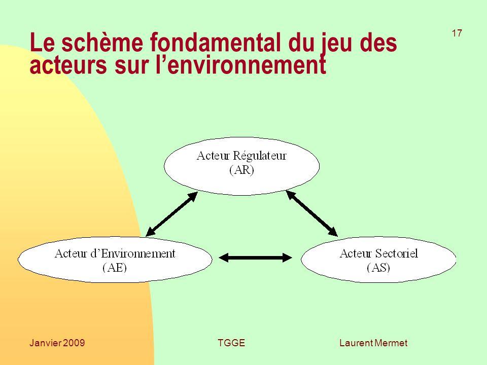 Laurent Mermet 17 Janvier 2009TGGE Le schème fondamental du jeu des acteurs sur lenvironnement