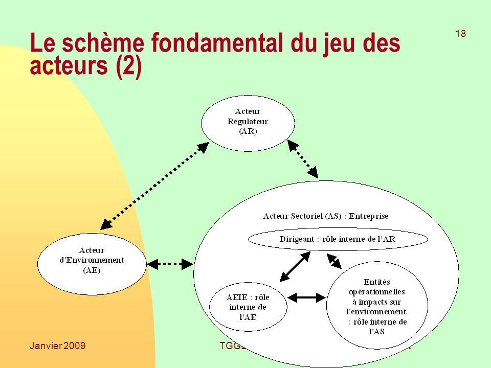 Laurent Mermet 18 Janvier 2009TGGE Le schème fondamental du jeu des acteurs (2)